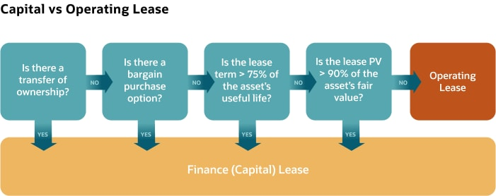 capital-vs-operating-lease.svg