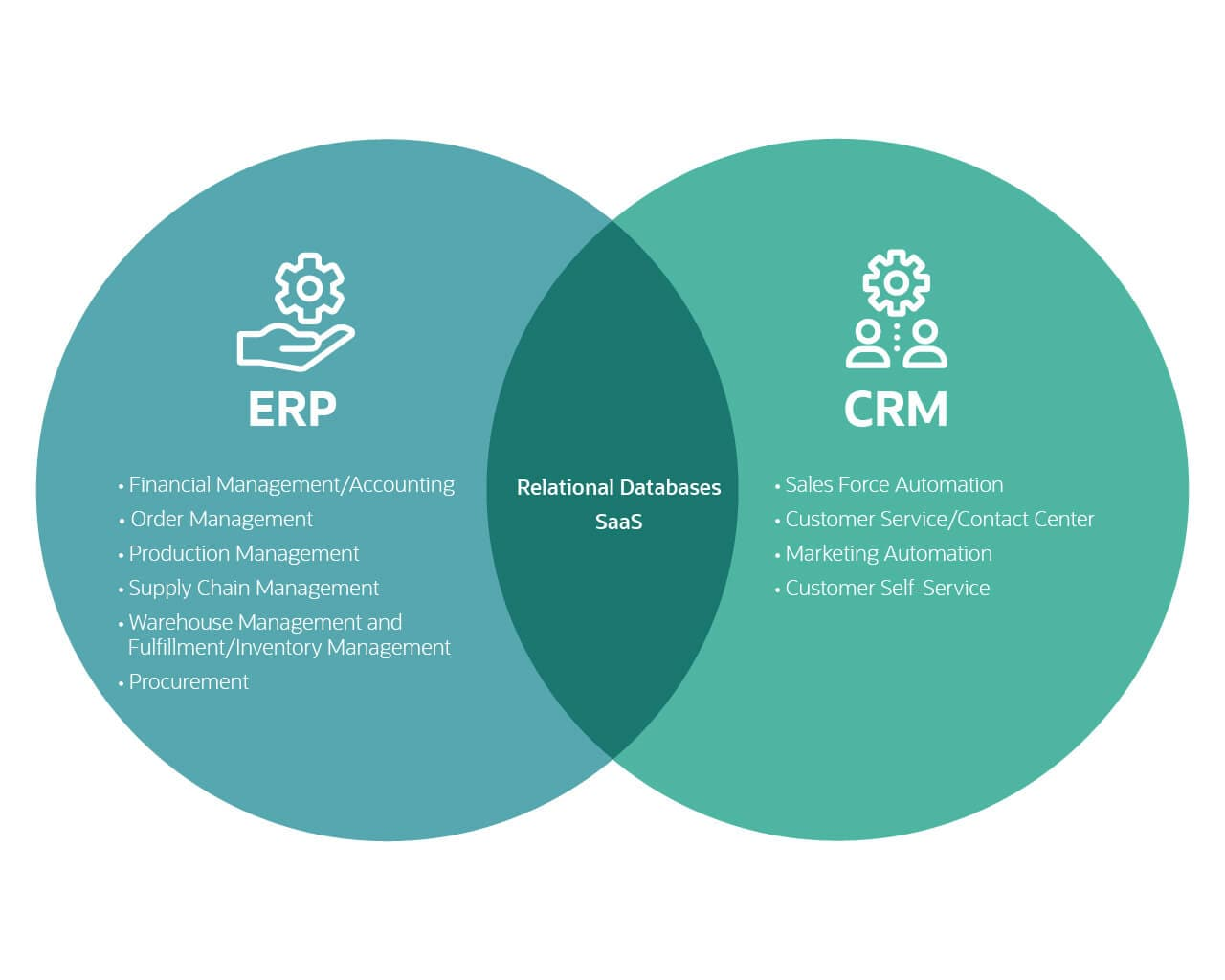 erp vs crm venn diagram