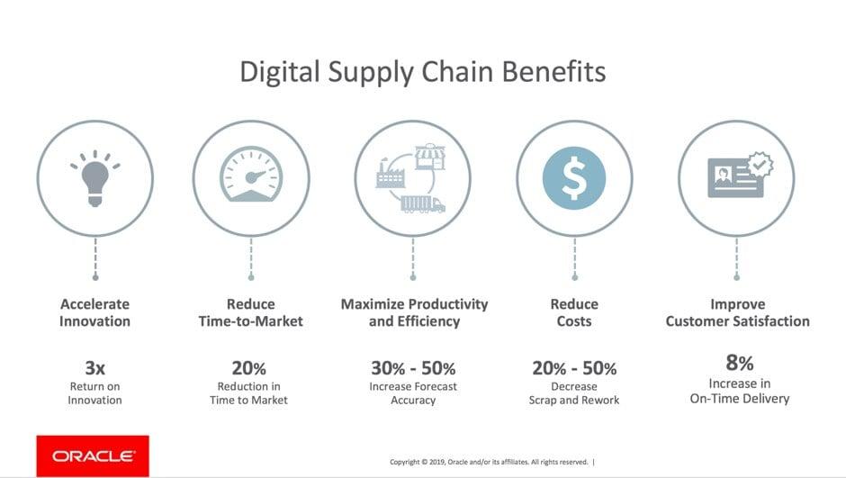 digital supply chain benefits