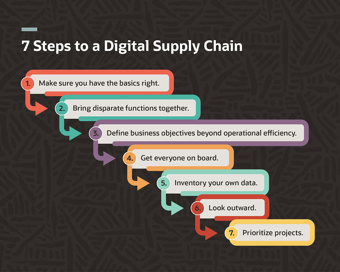 7 Steps to a Digital Supply Chain