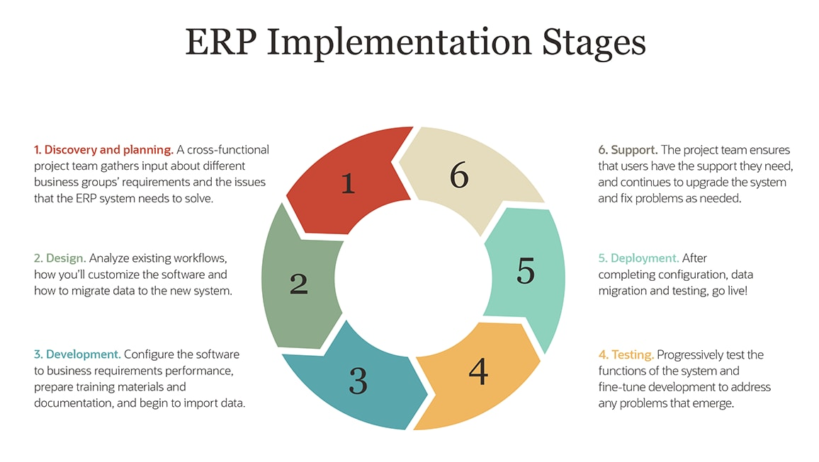 infographic erp implementation stages