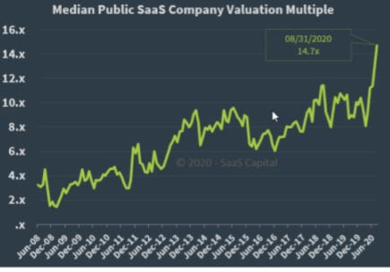 valuation multiple