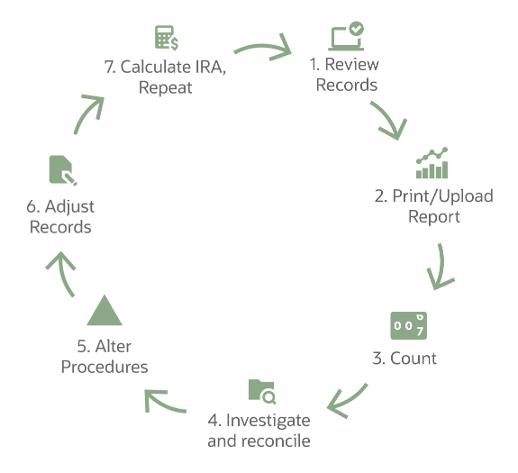 cycle of cycle counting