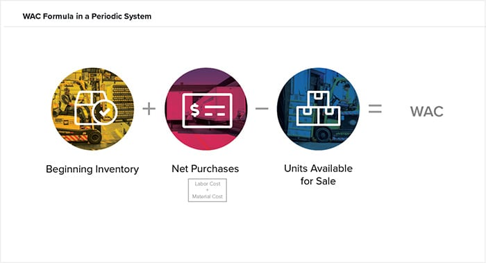 Periodic Inventory System: Methods and Calculations | NetSuite