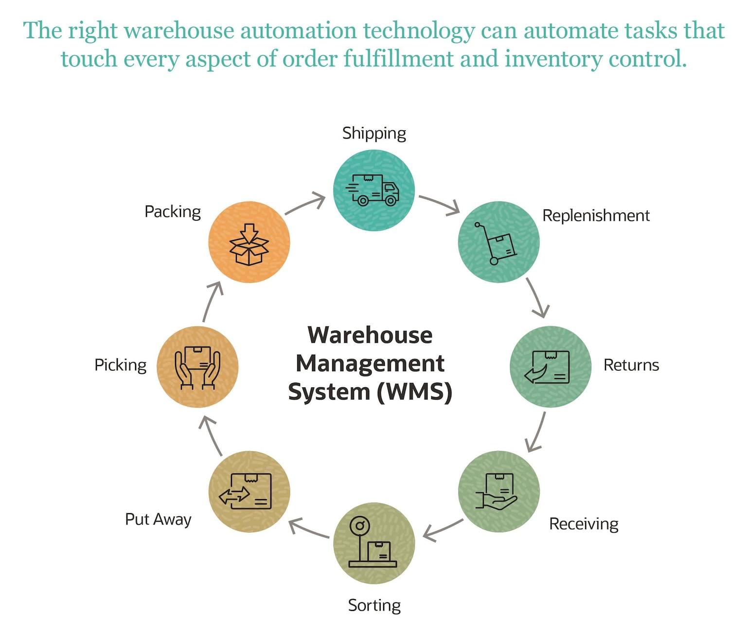 Warehouse Process Automation