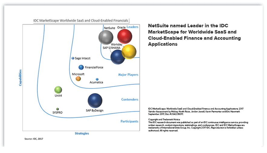 IDC MarketScape: Worldwide SaaS and Cloud-Enabled Finance and Accounting Applications