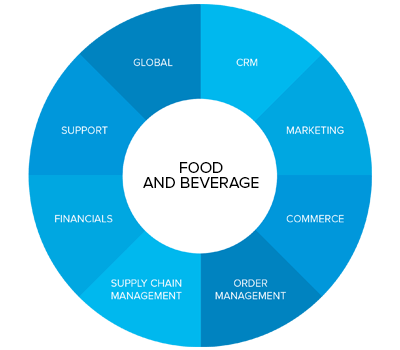 food and beverage wheel