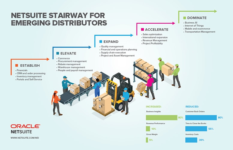 NetSuite Stairway for Emerging Distributors