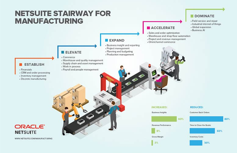 NetSuite Stairway for Manufacturing