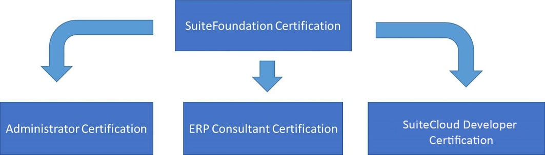 NetSuite Training and Certification | NetSuite