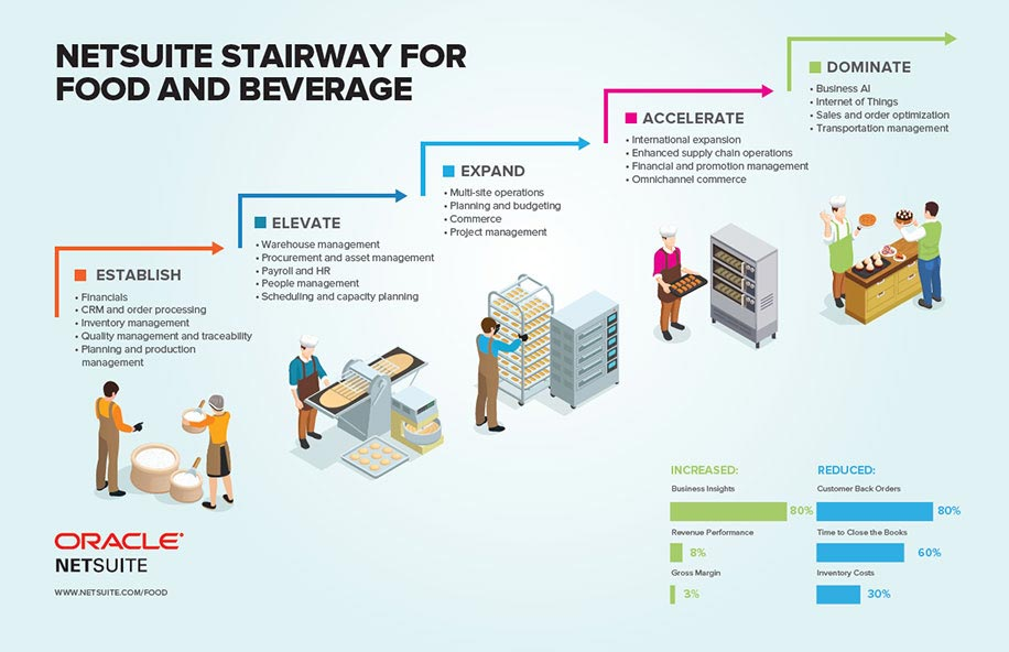 NETSUITE STAIRWAY FOR FOOD AND BEVERAGE
