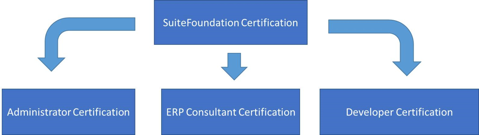 SuiteFoundation Certification