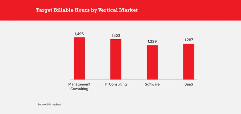 Target Billable Hours by Vertical Market
