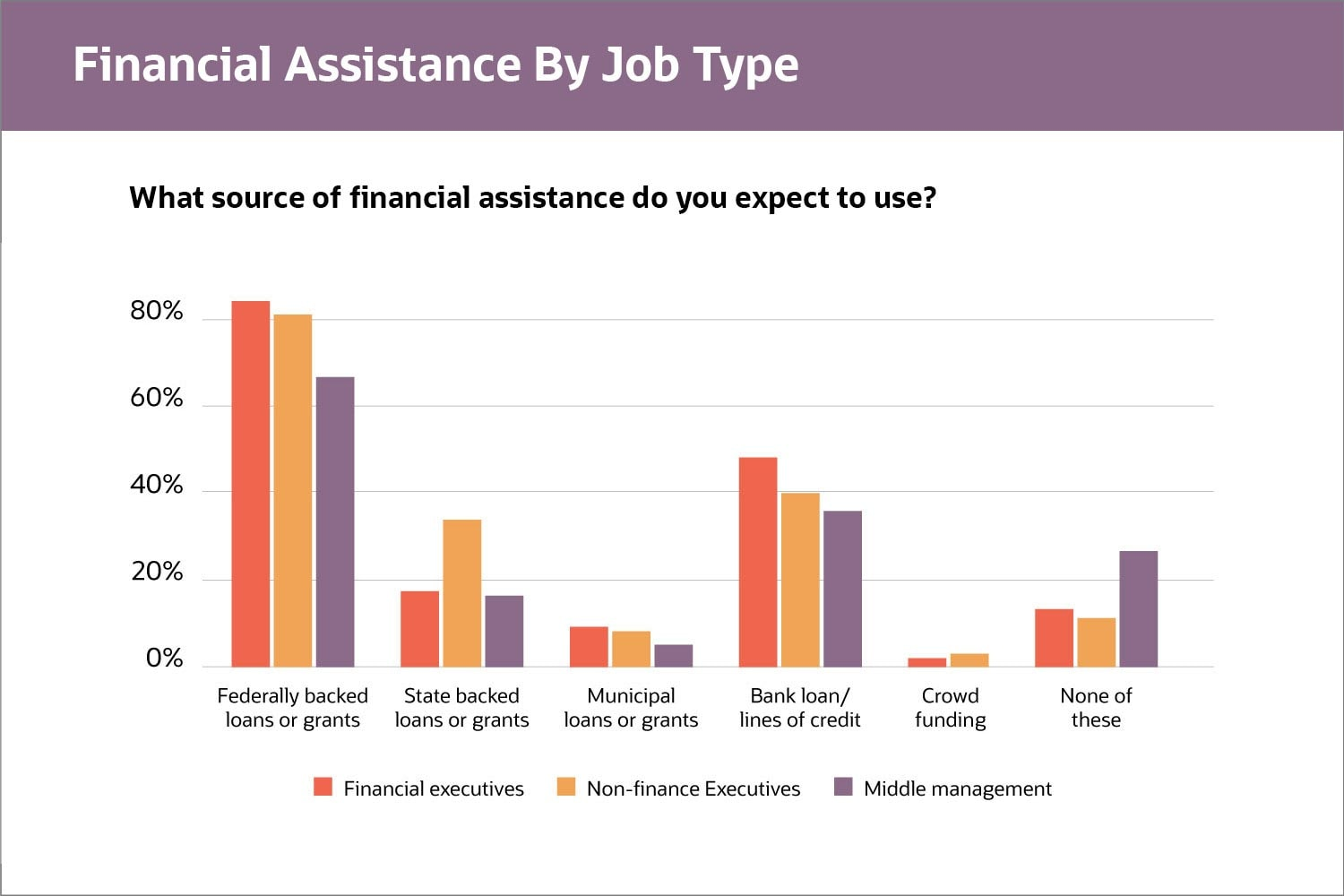 Financial Assistance By Job Type