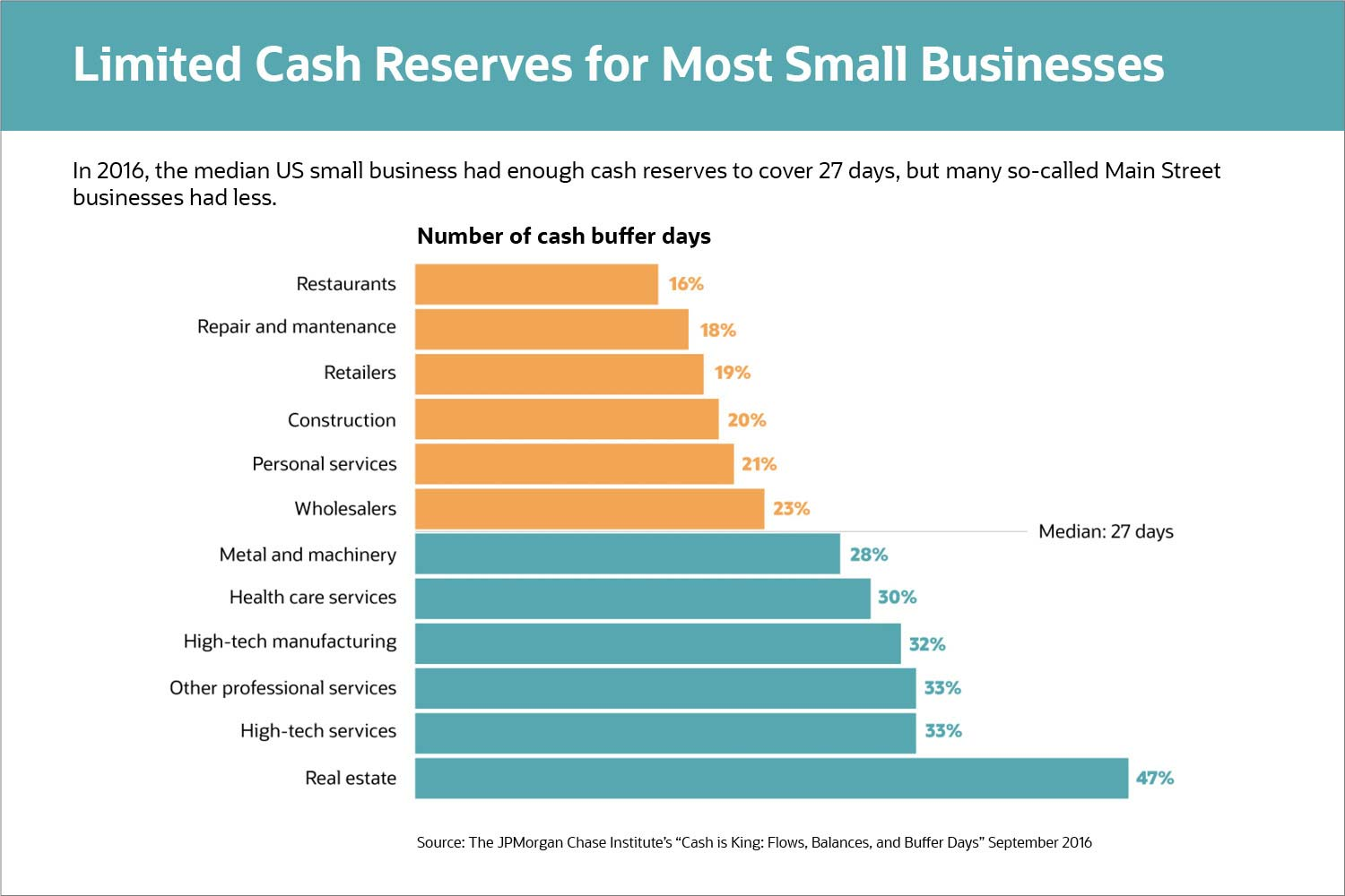 Limited Cash Reserves for most Small Businesses