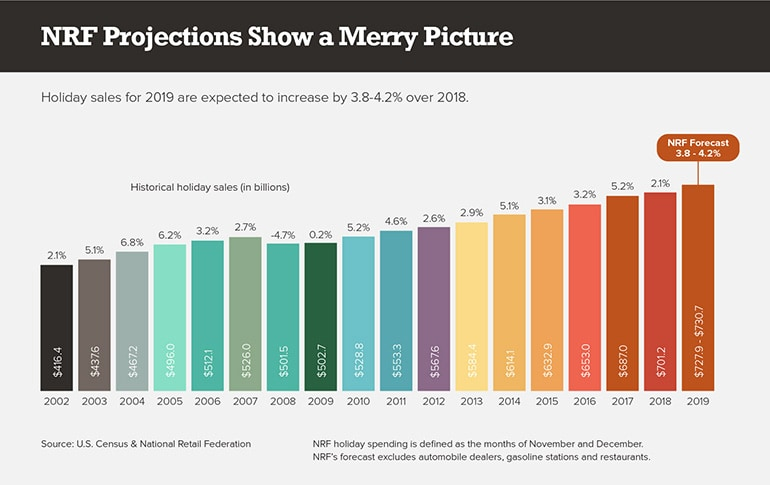 NRF Projections Show a Merry Picture