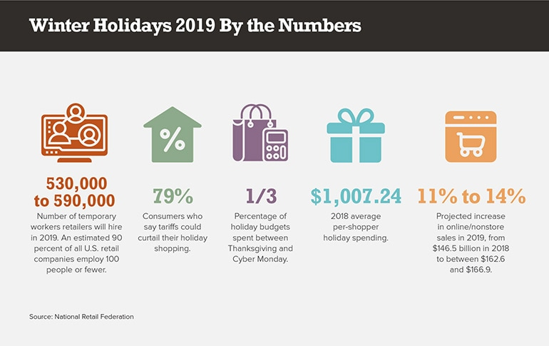 Winter Holidays 2019 By the Numbers