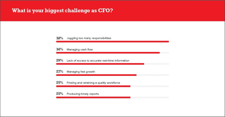 What is your biggest challenge as CFO?
