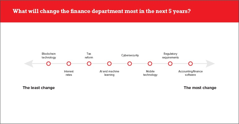 Finance Department change in the next 5 years?