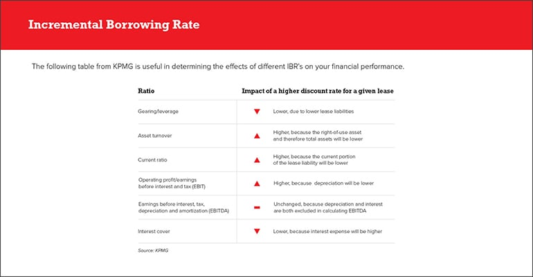 Determining an Internal Borrowing Rate