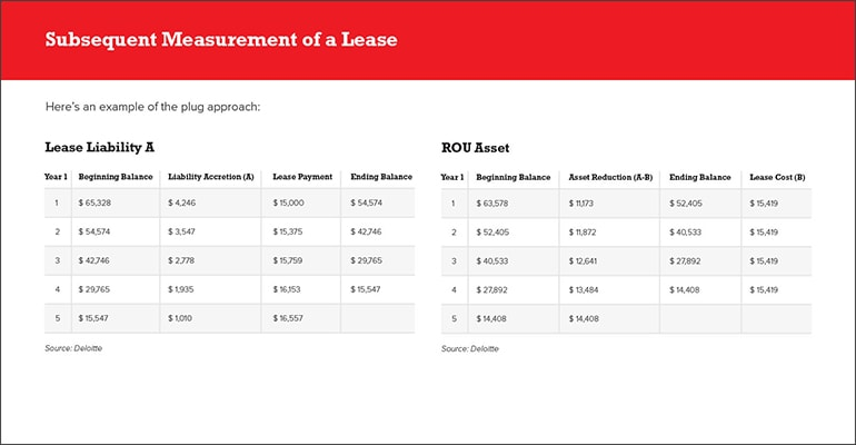 Determining Lease Expense