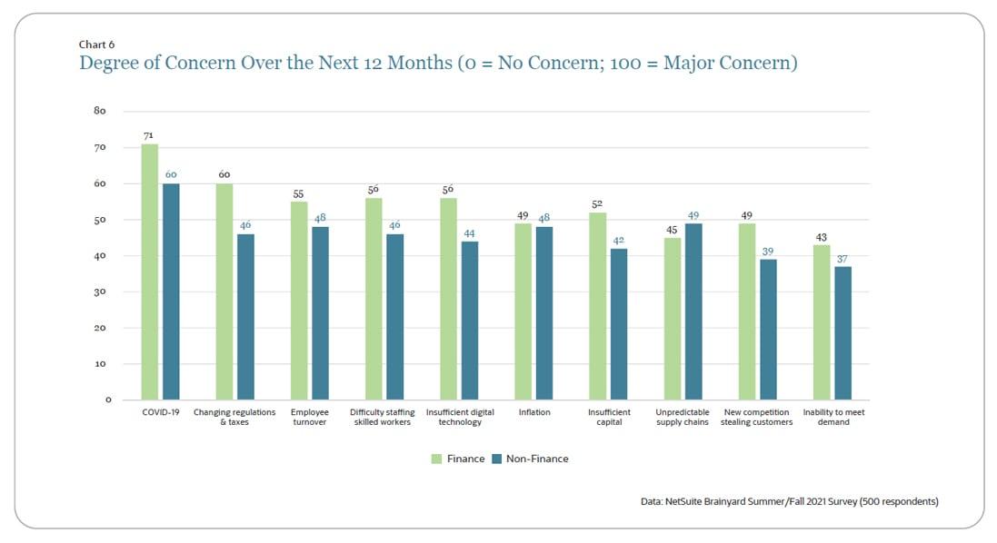 business leader concerns
