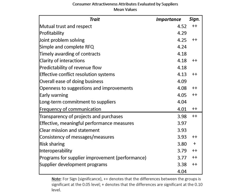 customer attributes suppliers