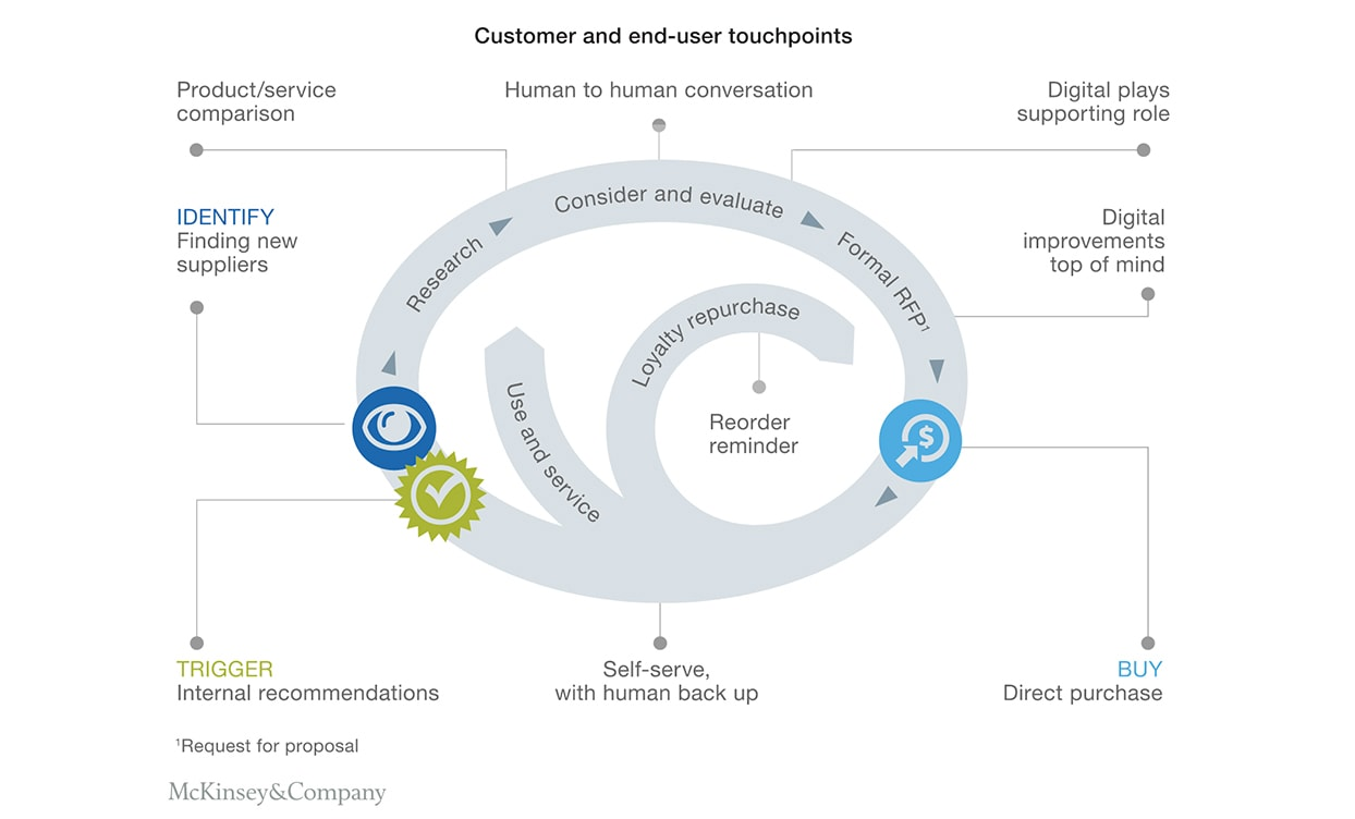 customer journey human touch