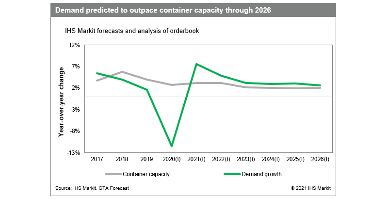 demand container capacity