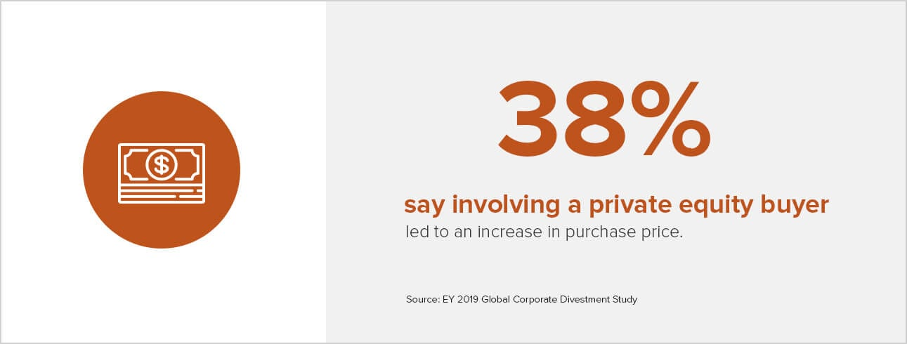 38% say involving a private equity