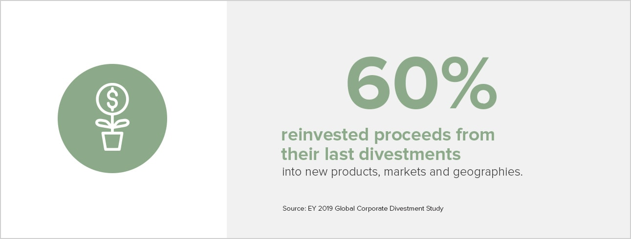 60% reinvested proceeds from their last divestments