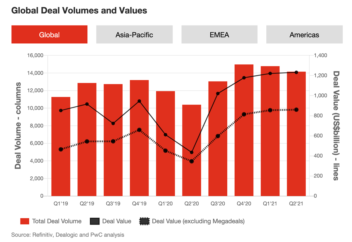 Global deal volumes and values