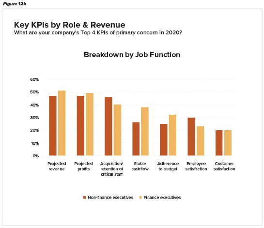 Top 4 KPIs of primary concern in 2020