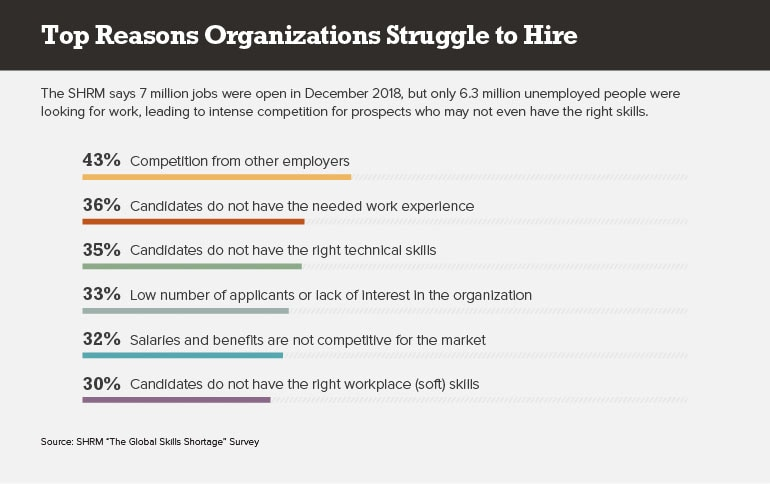 top reasons organization struggle to hire infographic