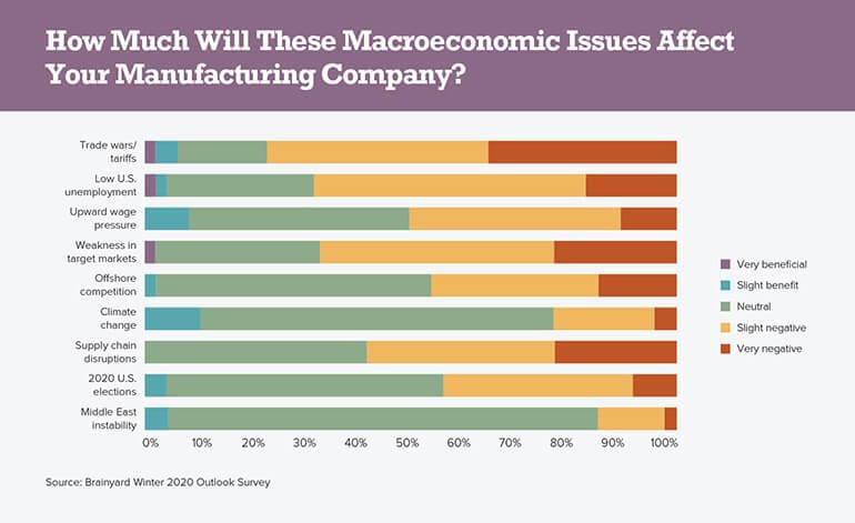 How Much Will These Macroeconomic Issues Affect Your Manufacturing Company?