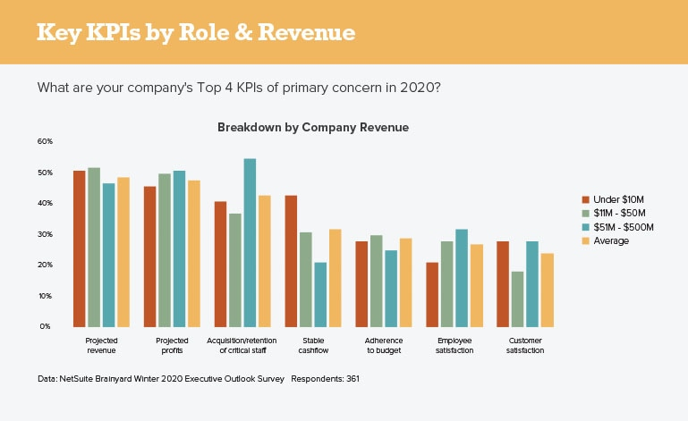 Key KPIs by Role and Revenue
