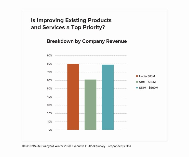 Improving existing products