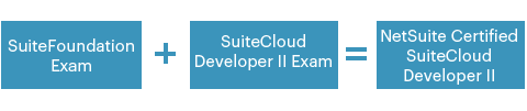 SuiteCloud Developer II Exam Process